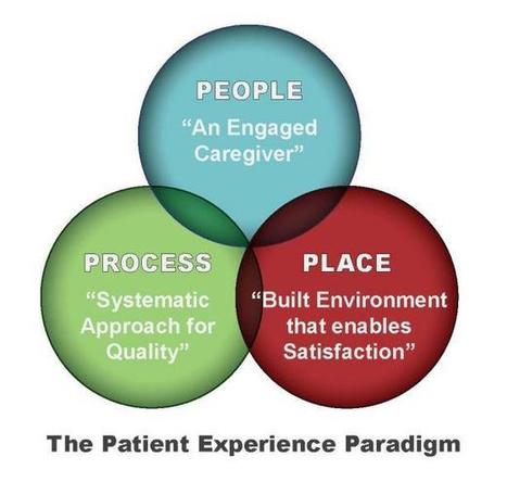 The Patient Room: The Epicenter of the Patient Experience and HCAHPS Scores | #whatif... we redefined health? | Scoop.it