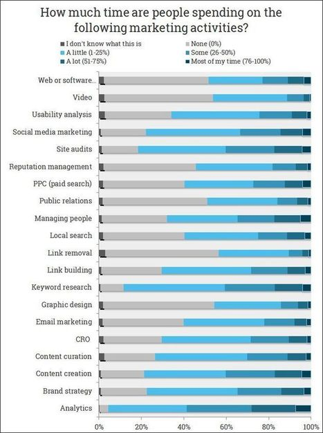 The 2015 Online Marketing Industry Survey | Content Marketing and Curation for Small Business | Scoop.it