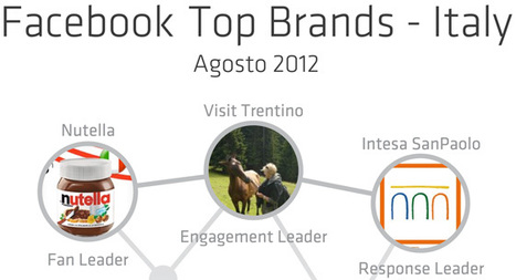 I migliori brand italiani su Facebook ad Agosto 2012 | InTime - Social Media Magazine | Scoop.it