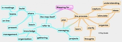 Which is the best mindmapping software? - WikIT | Literacias sec XXI | Scoop.it
