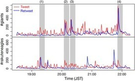 Concurrent Bursty Behavior of Social Sensors in Sporting Events | Papers | Scoop.it