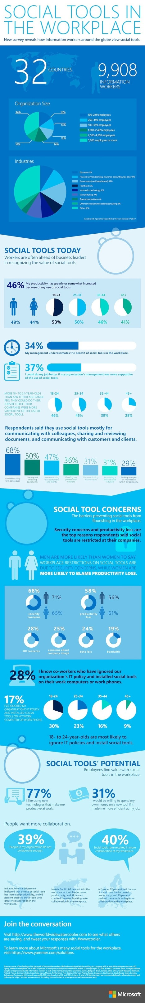 Social Tools in the Workplace: a Microsoft survey   SOCIALFAVE - Complete #SMM platform to organize, discover, increase, engage and save time the smartest way. #TOP10 #Twitter platforms   Scoop.it