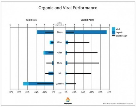 Comparatif des Performances des Annonces Facebook vs les Publications Organiques | Emarketinglicious | MediaBrandsTrends | Scoop.it