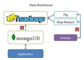 Hadoop Streaming Support for MongoDB | world of data | Scoop.it