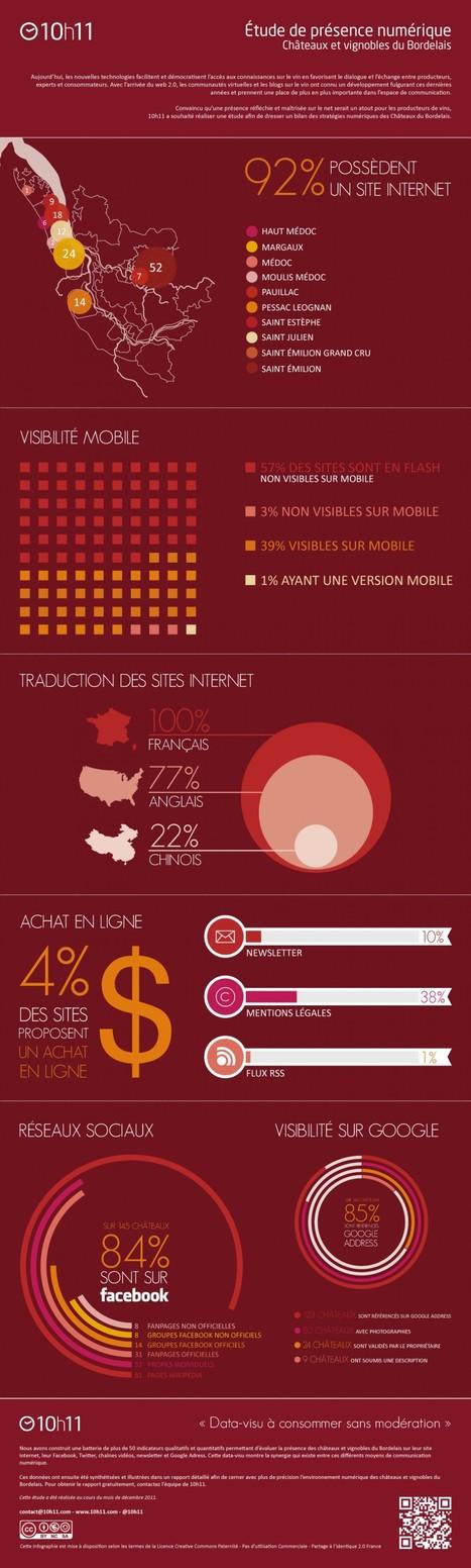 Vin ou web, il faut choisir! Le marketing digital des chateaux | Agence web 1min30, Inbound marketing et communication digitale 360° | BenWino | Scoop.it
