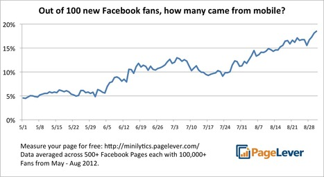 1 out of 5 new Facebook fans now comes from mobile–a 280% increase from May to August | B2B Marketing and PR | Scoop.it