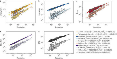 Explaining the prevalence, scaling and variance of urban phenomena | Papers | Scoop.it