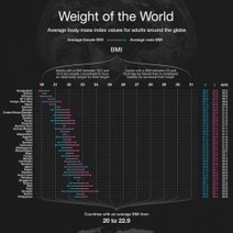 Weight of the World | Visual.ly | Food and Nutrition | Scoop.it