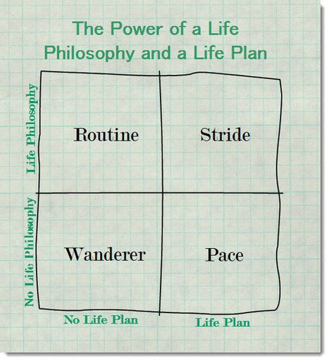 Is It Better to Have a Life Plan or a Life Philosophy? | Coaching in Education for learning and leadership | Scoop.it
