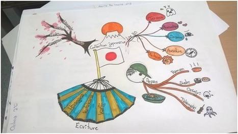 L'usage de la carte mentale en classe de FLE | Classemapping | Scoop.it