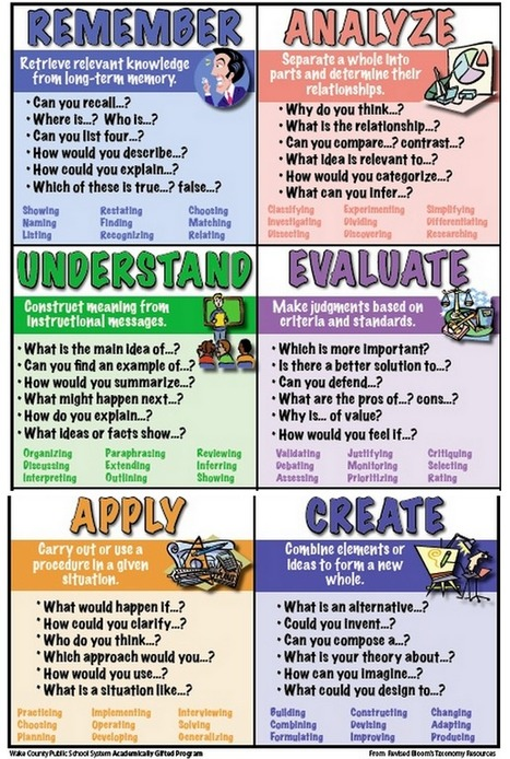 Awesome Poster on Bloom's Revised Taxonomy ~ Educational Technology and Mobile Learning   Technology Education and Mathematics   Scoop.it