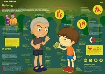 Infografía sobre bullying o acoso escolar | Académicos | Scoop.it