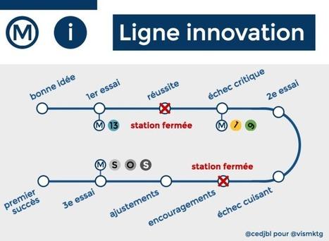 Vrai / Faux de l'innovation : tordons le cou aux idées reçues ! | Management et organisation | Scoop.it