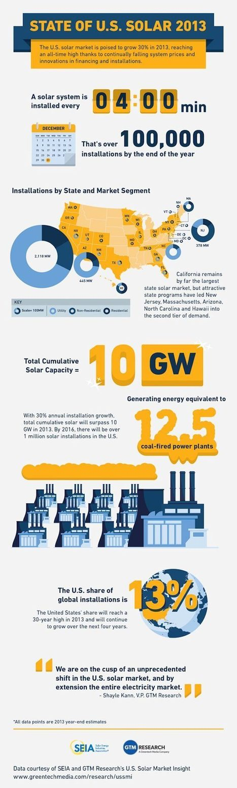 Infographic: State of Solar 2013 | Electric Cars | Scoop.it