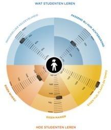 Hoe scoren blended learning modellen op dimensies van flexibiliteit? | WilfredRubens.com over leren en ICT | Ontwerpen en begeleiden van afstandsonderwijs | Scoop.it