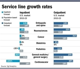 Shift to outpatient care, pressure from payers contribute to drop in hospital patients   <br/>Modern Healthcare   All healthcare is local   Scoop.it