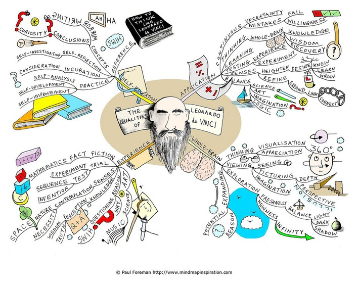 15 Best Brainstorming And Mind-Mapping Tech Tools For Every Creative Mind | Machinimania | Scoop.it