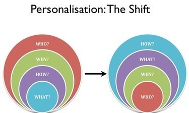 A Principal's Reflections: Why Personalize | Educating in a digital world | Scoop.it