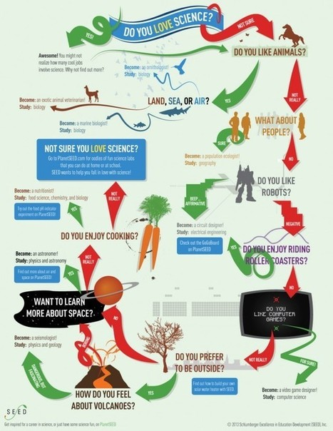 Do You Love Science? [infographic] | Ice Cool Infographics | Scoop.it