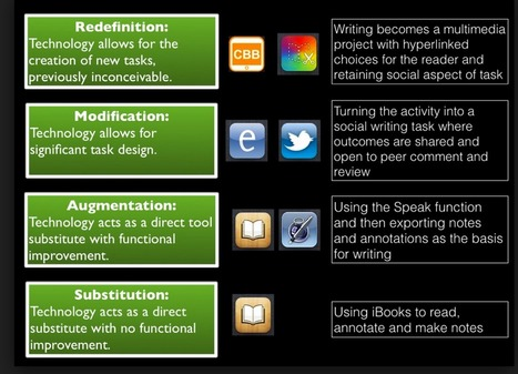 40 iPad Apps for SAMR Model | Wallet Digital - Social Media, Business & Technology | Scoop.it