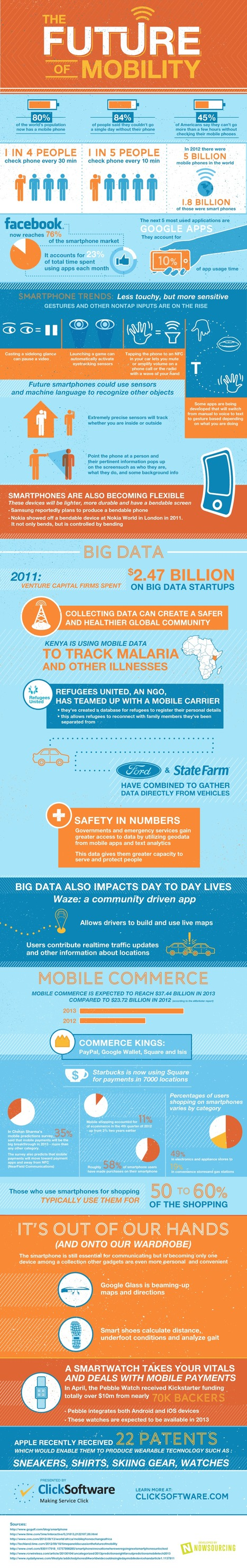 The Future of Mobility [Infographic] | Digital Marketing B2C | Scoop.it