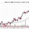 Lombardi's Crisis Profit Alert