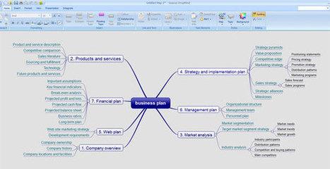 DropMind: software para hacer mapas mentales | Presentaciones PowerPoint | Scoop.it