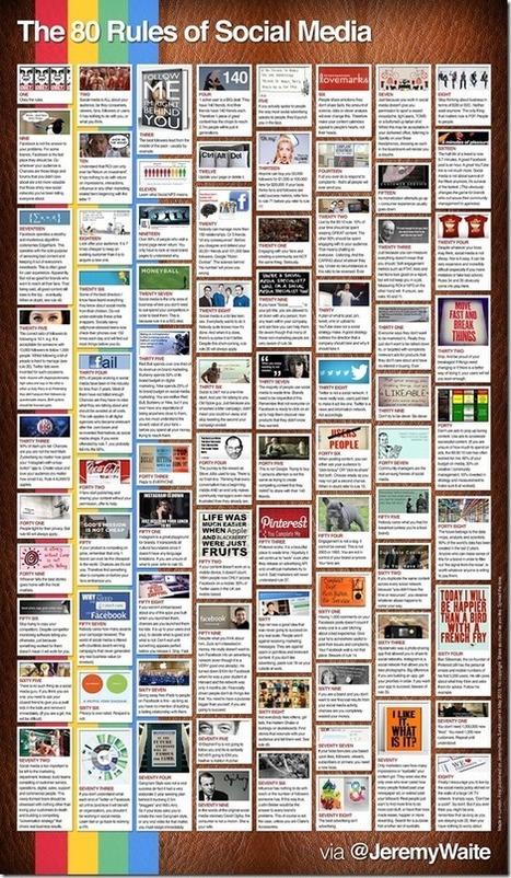 Spoken and Unspoken Rules of Social Media | Social Media | Scoop.it