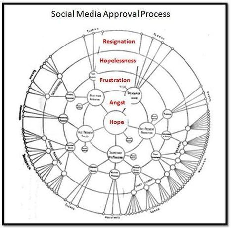5 ways corporate culture determines social media success - Schaefer Marketing Solutions: We Help Businesses {grow} | The Social Media Learning Lab | Scoop.it
