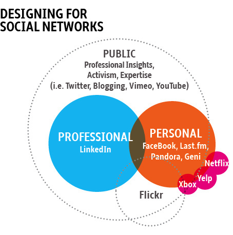 """10 Steps To Promote Brand """"You"""" With Social Media 