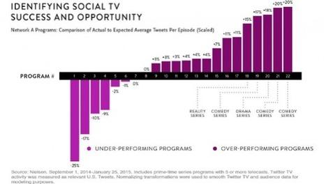 Anticiper les performances sociales des programmes TV d'après Nielsen French SocialTV | My Social TV | Scoop.it