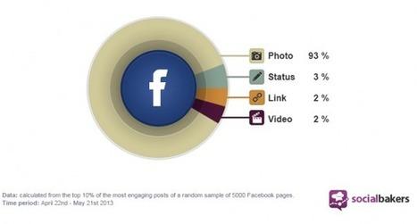 21 Social Media Mistakes To Avoid | Online Social Media Tools | Scoop.it