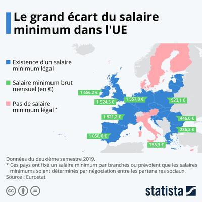 Le grand écart du salaire minimum en Europe | Statista