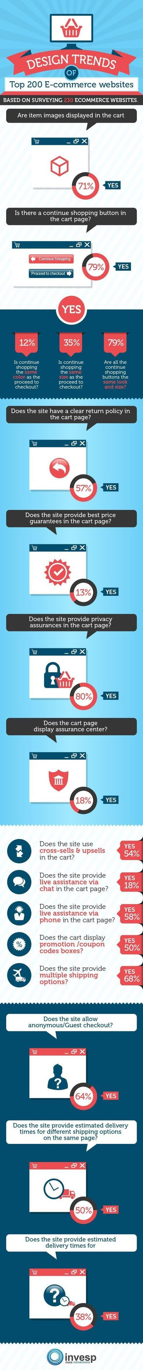 14 Ecommerce Checkout Design Trends Among Top 200 Online Merchants [Infographic] | Ecom Revolution | Scoop.it