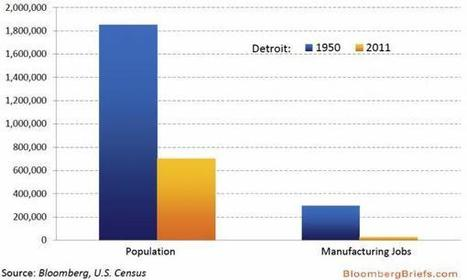 Detroit's Demise In One Chart | Zero Hedge | Commodities, Resource and Freedom | Scoop.it