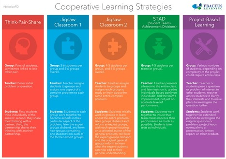Strategies for Encouraging Cooperative Learning - Poster | mobile learning | Scoop.it