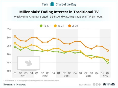 Teens and millennials are abandoning network TV - Business Insider | Media Law | Scoop.it