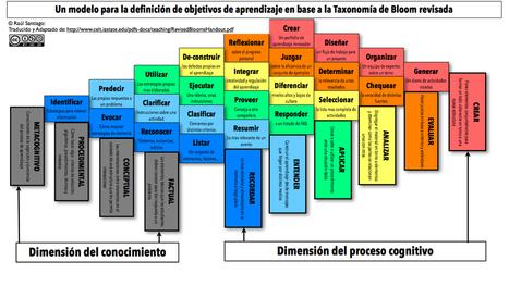 Modelo para la definición de objetivos de aprendizaje basados en la Taxonomía de Bloom | Representando el conocimiento | Scoop.it