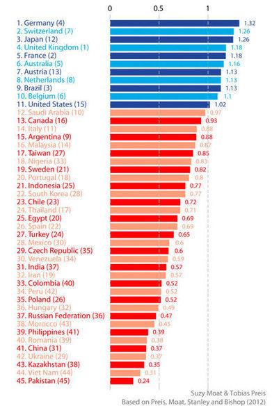 Dans quel pays est-on le plus tourné vers l'avenir ? | Centre des Jeunes Dirigeants Belgique | Scoop.it
