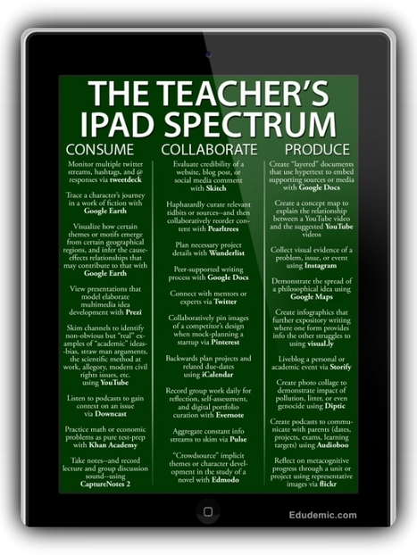 25 Ways To Use iPads In The Classroom by Degree of Difficulty | Edudemic | teaching with technology | Scoop.it