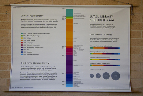 Collection Visualisation | Blog post | UTS Library | The Information Professional | Scoop.it