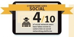 Cybercrime is a Global Problem; Increasingly Social and Mobile (2012 Norton Cybercrime Report) : It's Not A Con | cybercrime | Scoop.it