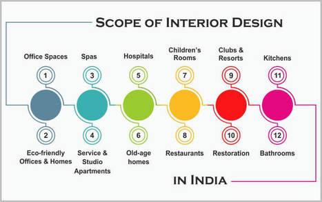 Interior Decoration Courses In Pune Scope Of