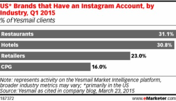 Which Brands Are Taking Advantage of Instagram? | A Marketing Mix | Scoop.it