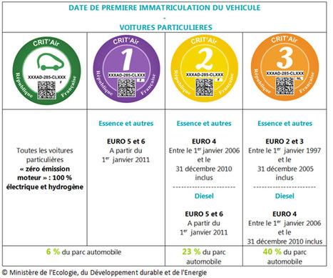 Pastille verte : les diesel d'avant 2006 exclus | Toxique, soyons vigilant ! | Scoop.it