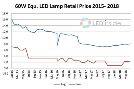 Global LED Lighting Products Price Trend - LEDinside  sc 1 st  Scoop.it & 19 DIALux evo tutorial - Road and street light...