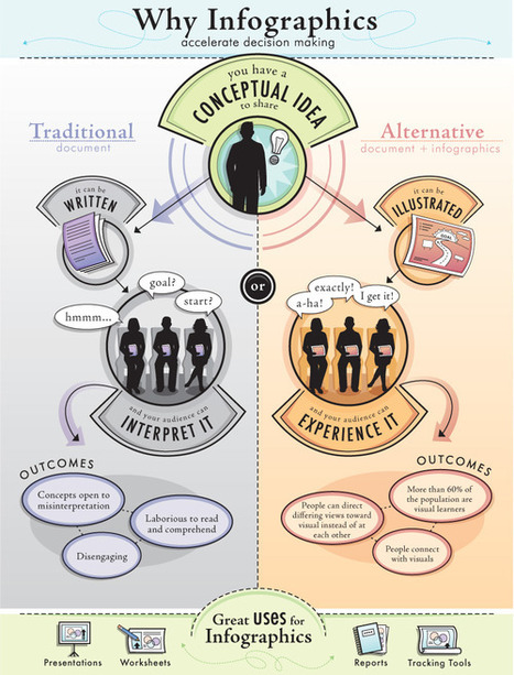 Why infographics accelerate decision making | Infographics for Teaching and Learning | Scoop.it
