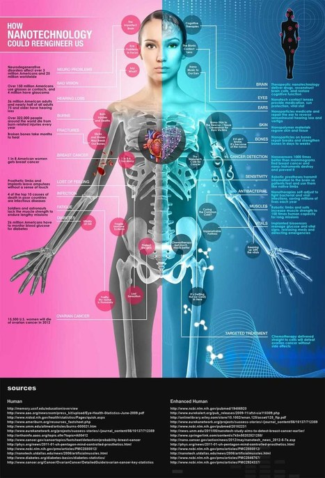 How Nanotechnology Could Reengineer Us | UtopianDynamics | Scoop.it