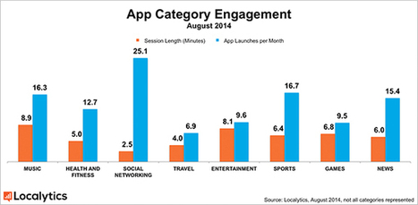 Report: We're Spending 49% More Time in Social Media Apps vs. Last Year - SocialTimes | Infos sur le milieu musical international | Scoop.it