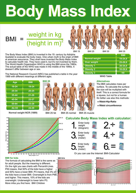 bbody mass index